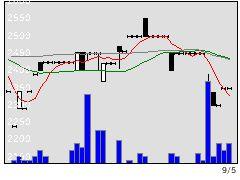 1999サイタHDの株式チャート