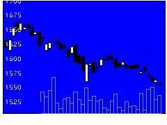 2001日本製粉の株式チャート