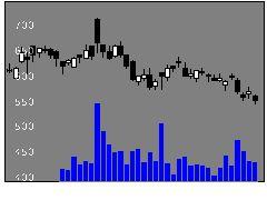 2002日清製粉グループ本社の株価チャート