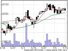 2003日東富士製粉の株価チャート
