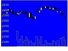 2004昭和産の株式チャート