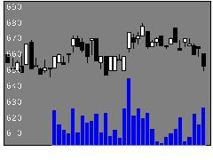 2009鳥越製粉の株価チャート