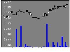 2048高配株米ドルのミニチャート