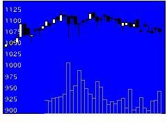 2053中部飼料の株価チャート