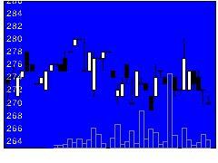 2055日和産業の株式チャート