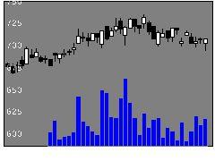 2060フィードワンの株価チャート