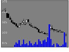2107東洋糖の株式チャート
