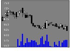 2108甜菜糖の株価チャート