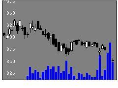 2109三井糖の株式チャート