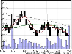 2112塩水港精糖の株式チャート