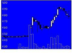 2114フジ日本精糖の株価チャート