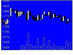 2117日新製糖の株価チャート