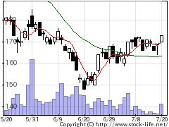 2120Lifullの株式チャート