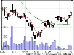 2120Lifullの株価チャート