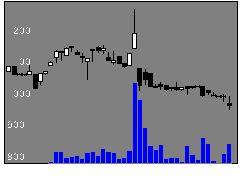 2122インタスペスの株価チャート