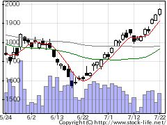 2124ジェイエイシの株価チャート