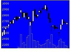 2130メンバーズの株価チャート