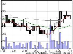 2134燦キャピタルの株価チャート