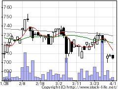 2136ヒップの株価チャート
