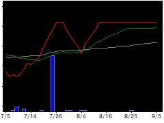 2137Hヴェラスの株価チャート