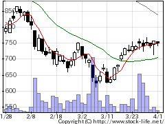 2138クルーズの株価チャート