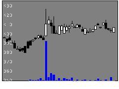 2139中広の株価チャート