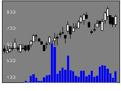 2148ITメディアの株価チャート