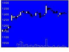 2153E・Jホールディングスの株価チャート