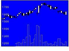 2154トラスト・Tの株価チャート