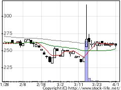 2156セーラー広告の株価チャート