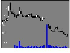2158フロンテオの株価チャート