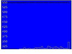 2159フルスピードの株価チャート