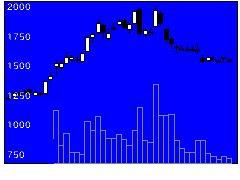 2160ジーエヌアイの株価チャート