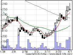 2162nmsの株式チャート