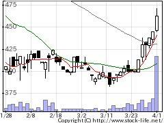2164地域新聞社の株価チャート