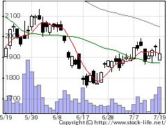 2168パソナGの株価チャート