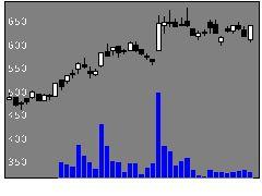 2170LINK&Mの株価チャート