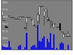2172インサイトの株価チャート