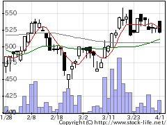 2173博展の株価チャート