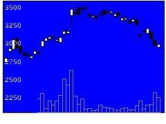 2175エス・エム・エスの株価チャート