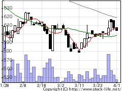 2176イナリサーチの株価チャート