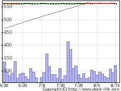 2178トライSTGの株式チャート