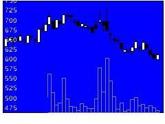 2180サニーサイドの株式チャート