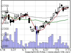 2181テンプホールディングスの株式チャート