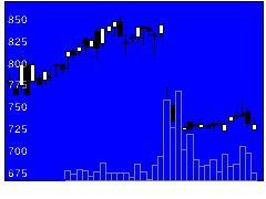 2183リニカルの株式チャート
