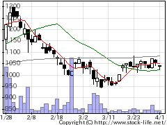 2186ソーバルの株式チャート