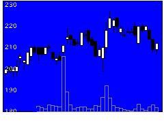 2193クックパッドの株価チャート