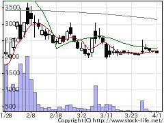 2195アミタHDの株価チャート