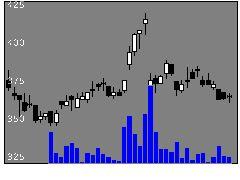 2196エスクリの株式チャート