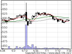 2198アイケイケイの株式チャート